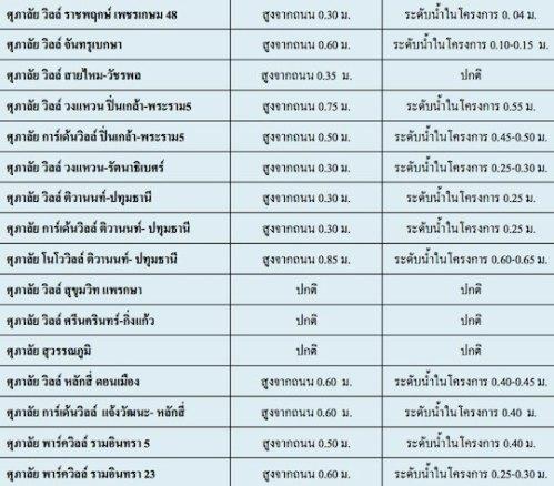 รายงานสถานะน้ำท่วม ศุภาลัย 10 พ.ย. 54